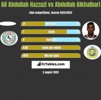 Ali Abdullah Hazzazi vs Abdullah Alkhaibari h2h player stats