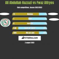 Ali Abdullah Hazzazi vs Fwaz Altryes h2h player stats