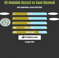 Ali Abdullah Hazzazi vs Saad Alselouli h2h player stats