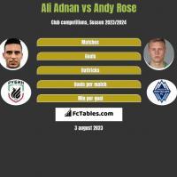 Ali Adnan vs Andy Rose h2h player stats