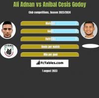Ali Adnan vs Anibal Cesis Godoy h2h player stats