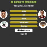 Ali Adnan vs Brad Smith h2h player stats