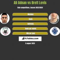 Ali Adnan vs Brett Levis h2h player stats