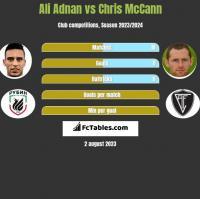 Ali Adnan vs Chris McCann h2h player stats
