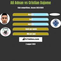Ali Adnan vs Cristian Dajome h2h player stats
