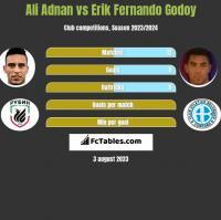 Ali Adnan vs Erik Fernando Godoy h2h player stats