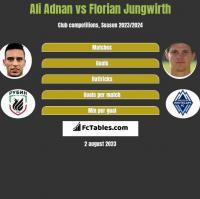 Ali Adnan vs Florian Jungwirth h2h player stats