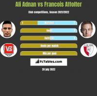 Ali Adnan vs Francois Affolter h2h player stats