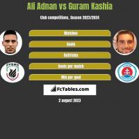 Ali Adnan vs Guram Kaszia h2h player stats