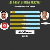 Ali Adnan vs Hany Mukhtar h2h player stats