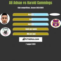 Ali Adnan vs Harold Cummings h2h player stats