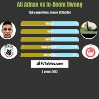 Ali Adnan vs In-Beom Hwang h2h player stats