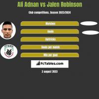 Ali Adnan vs Jalen Robinson h2h player stats
