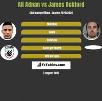 Ali Adnan vs James Ockford h2h player stats