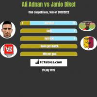 Ali Adnan vs Janio Bikel h2h player stats