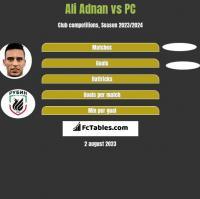 Ali Adnan vs PC h2h player stats
