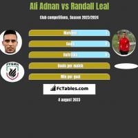 Ali Adnan vs Randall Leal h2h player stats