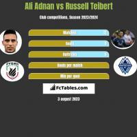 Ali Adnan vs Russell Teibert h2h player stats