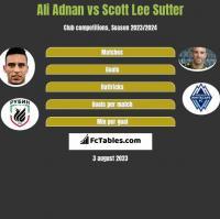 Ali Adnan vs Scott Lee Sutter h2h player stats