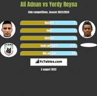 Ali Adnan vs Yordy Reyna h2h player stats