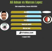 Ali Adnan vs Marcos Lopez h2h player stats