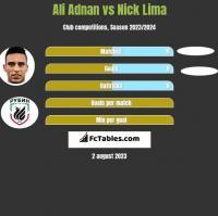 Ali Adnan vs Nick Lima h2h player stats