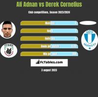 Ali Adnan vs Derek Cornelius h2h player stats