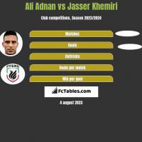 Ali Adnan vs Jasser Khemiri h2h player stats
