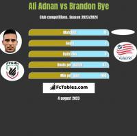 Ali Adnan vs Brandon Bye h2h player stats