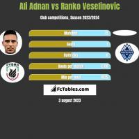 Ali Adnan vs Ranko Veselinovic h2h player stats