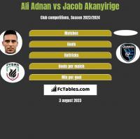 Ali Adnan vs Jacob Akanyirige h2h player stats