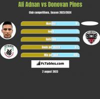 Ali Adnan vs Donovan Pines h2h player stats