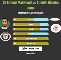 Ali Ahmed Mabkhout vs Abdulla Ghanim Juma h2h player stats