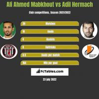 Ali Ahmed Mabkhout vs Adil Hermach h2h player stats