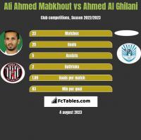 Ali Ahmed Mabkhout vs Ahmed Al Ghilani h2h player stats