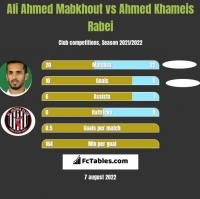 Ali Ahmed Mabkhout vs Ahmed Khameis Rabei h2h player stats