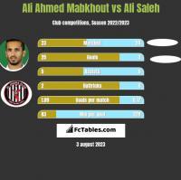 Ali Ahmed Mabkhout vs Ali Saleh h2h player stats
