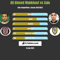 Ali Ahmed Mabkhout vs Caio h2h player stats