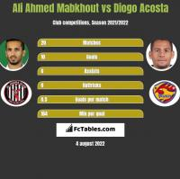 Ali Ahmed Mabkhout vs Diogo Acosta h2h player stats