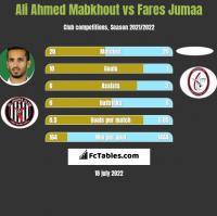 Ali Ahmed Mabkhout vs Fares Jumaa h2h player stats