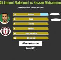 Ali Ahmed Mabkhout vs Hassan Mohammed h2h player stats