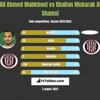 Ali Ahmed Mabkhout vs Khalfan Mubarak Al Shamsi h2h player stats