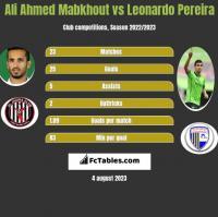 Ali Ahmed Mabkhout vs Leonardo Pereira h2h player stats