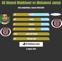 Ali Ahmed Mabkhout vs Mohamed Jamal h2h player stats