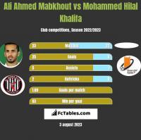 Ali Ahmed Mabkhout vs Mohammed Hilal Khalifa h2h player stats