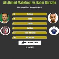 Ali Ahmed Mabkhout vs Nacer Barazite h2h player stats