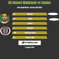 Ali Ahmed Mabkhout vs Vander h2h player stats