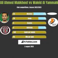 Ali Ahmed Mabkhout vs Waleid Al Yammahi h2h player stats