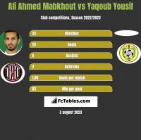 Ali Ahmed Mabkhout vs Yaqoub Yousif h2h player stats
