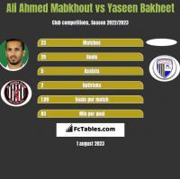 Ali Ahmed Mabkhout vs Yaseen Bakheet h2h player stats